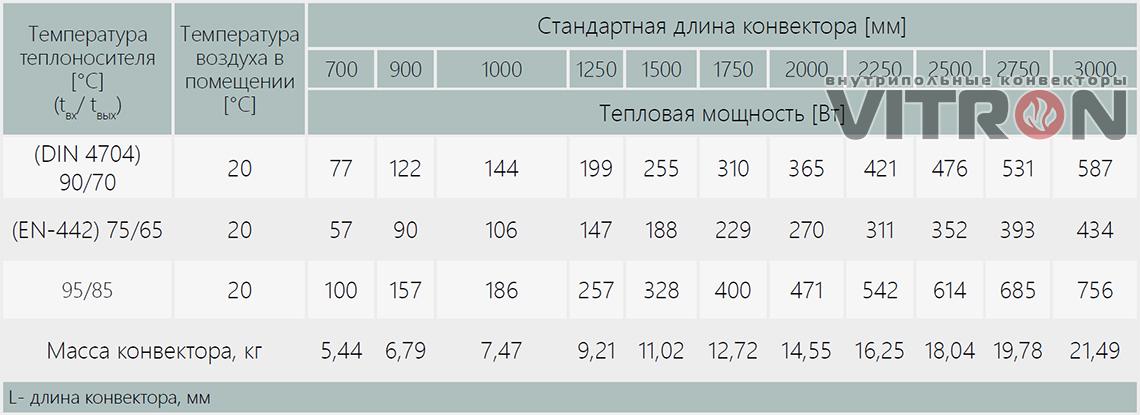 Теплопроизводительность конвектора Vitron ВК.75.200.2ТГ