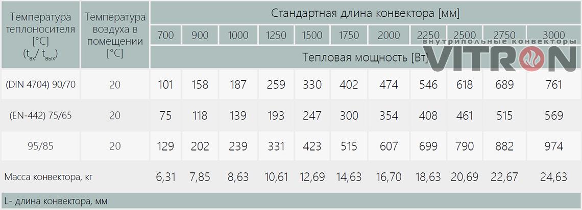 Теплопроизводительность конвектора Vitron ВК.75.260.2ТГ