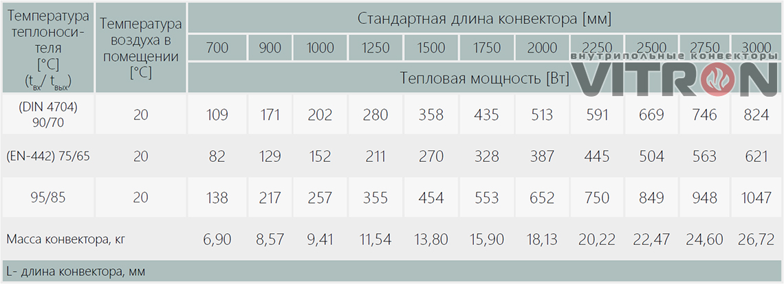 Теплопроизводительность конвектора Vitron ВК.75.300.2ТГ
