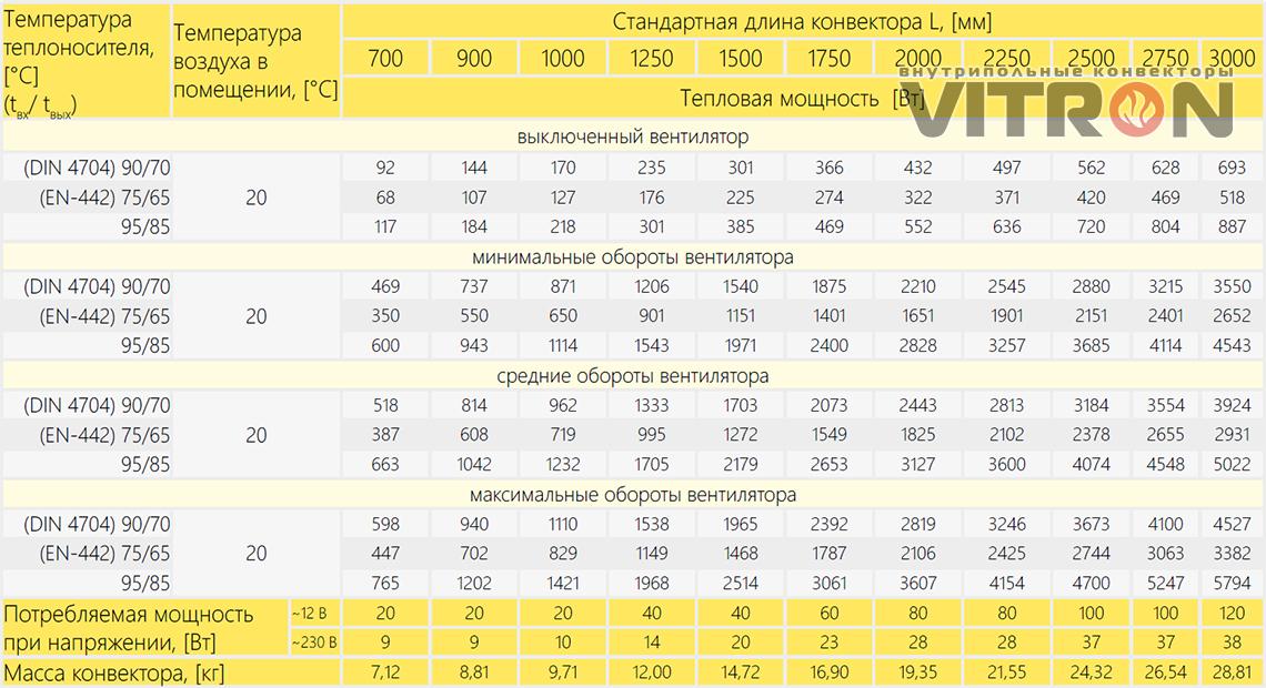 Теплопроизводительность конвектора Vitron ВКВ.75.260.2ТГ