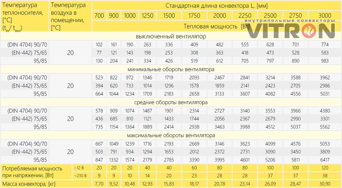 Теплопроизводительность конвектора Vitron ВКВ.75.300.2ТГ