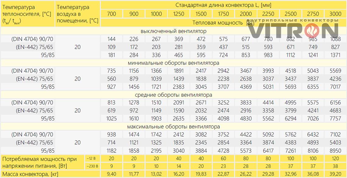 Теплопроизводительность конвектора Vitron ВКВ.75.360.4ТГ
