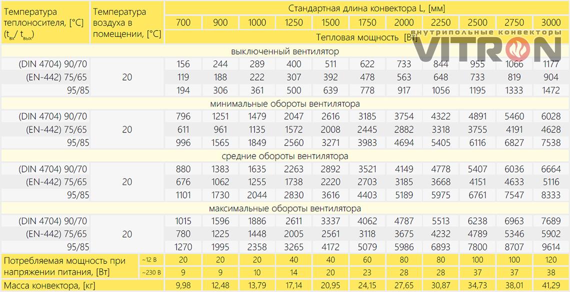 Теплопроизводительность конвектора Vitron ВКВ.75.400.4ТГ